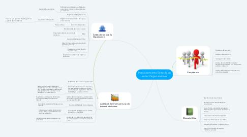 Mind Map: Posicionamiento Estratégico en las Organizaciones