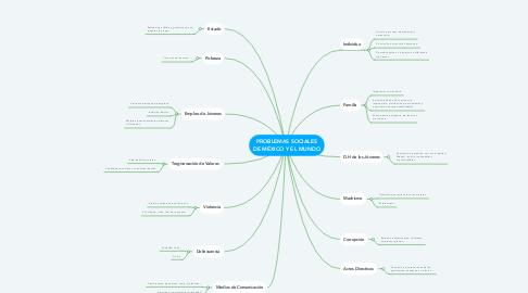 Mind Map: PROBLEMAS SOCIALES DE MÉXICO Y EL MUNDO