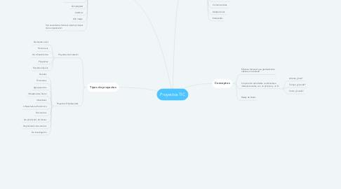 Mind Map: Proyectos TIC