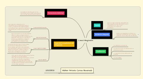 Mind Map: Case Integrados