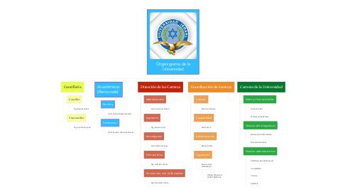 Mind Map: Organigrama de la Universidad