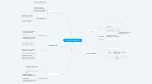 Mind Map: Foundations of Education Part 2
