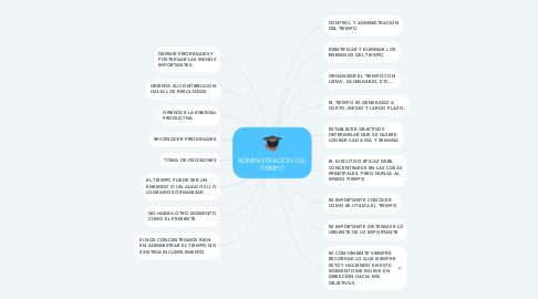 Mind Map: ADMINISTRACIÓN DEL TIEMPO