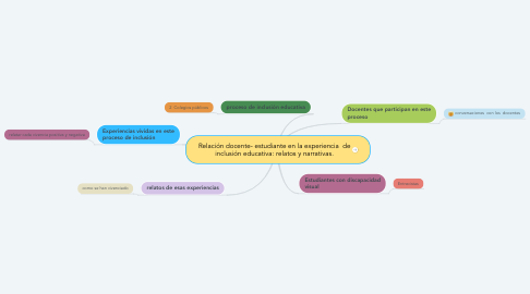 Mind Map: Relación docente- estudiante en la experiencia  de inclusión educativa: relatos y narrativas.