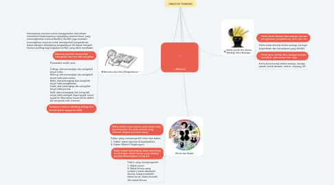 Mind Map: CREATIVE THINKING
