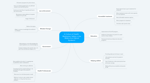 Mind Map: A Culture of Health: Medication Safety in the Midst of an Opioid Epidemic