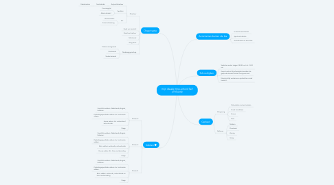 Mind Map: mijn ideale mbo-school Saif al Majedy