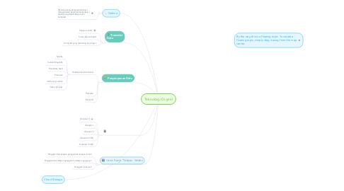 Mind Map: Teknologi Digital
