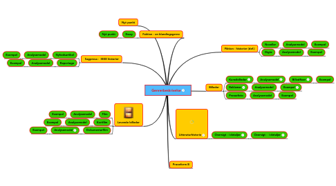 Mind Map: Genrerbeskrivelse