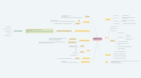 Mind Map: ศาสตร์การสอน