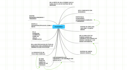 Mind Map: POLINOMIOS