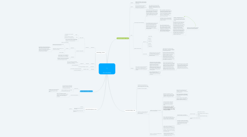 Mind Map: Area of Knowledge