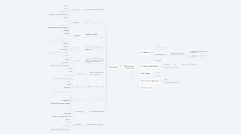 Mind Map: Высокоточные   комплексы