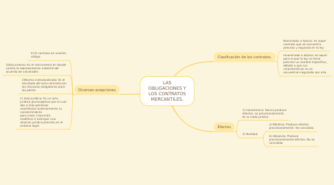 Mind Map: LAS OBLIGACIONES Y LOS CONTRATOS MERCANTILES.