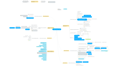 Mind Map: INVITRO Структура V 0.3