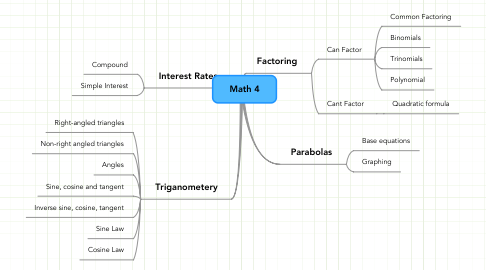 Mind Map: Math 4