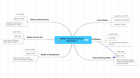 Mind Map: Battles involving America in World War II