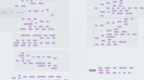 Mind Map: Garrigue en fête