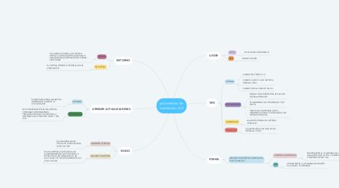 Mind Map: parametros de instalacion S.O