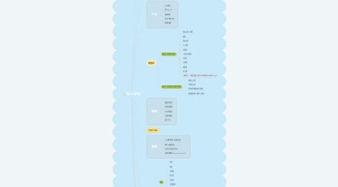 Mind Map: 第三代店铺