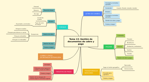 Mind Map: Tema 13: Gestión de documentos de cobro y pago