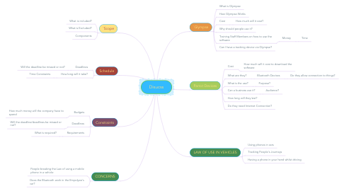 Mind Map: Disucss