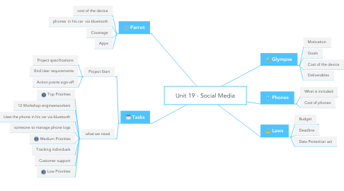 Mind Map: Unit 19 - Social Media