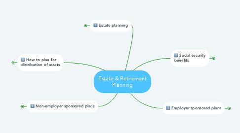 Mind Map: Estate & Retirement Planning
