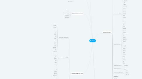 Mind Map: Ванны