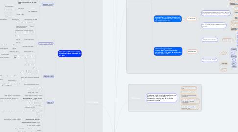 Mind Map: PERFILES DE POZOS: INTRODUCCIÓN
