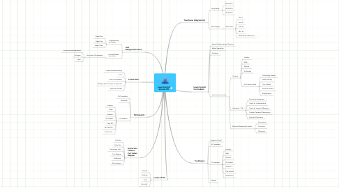 Mind Map: Lewis Central Schools PD