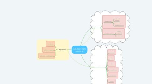 Mind Map: Опасности и меры снижения уровня опасности