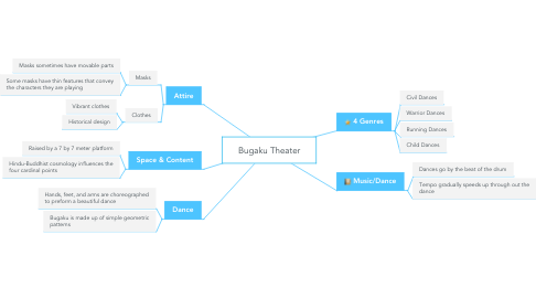 Mind Map: Bugaku Theater
