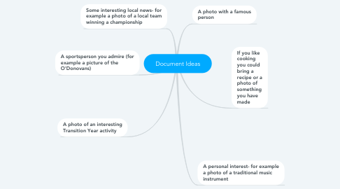 Mind Map: Document Ideas