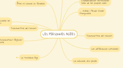 Mind Map: LES PERSONNES AGÉES