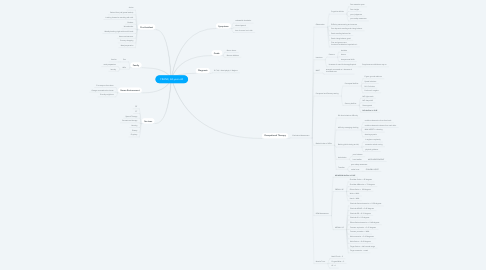 Mind Map: FRANK, 68-year-old