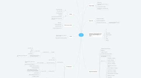 Mind Map: Frank: