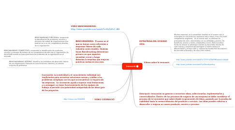 Mind Map: Innovació