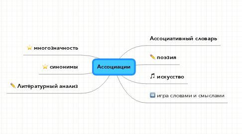 Mind Map: Ассоциации