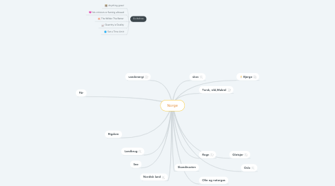 Mind Map: Norge