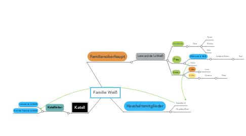 Mind Map: Familie Weiß