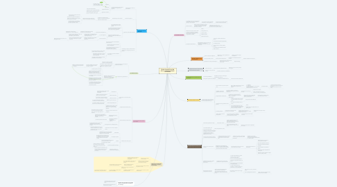 Mind Map: TEORÍA E INVESTIGACIÓN DE LA COMUNICACIÓN DE LAS MASAS