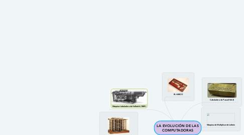 Mind Map: LA EVOLUCIÓN DE LAS COMPUTADORAS