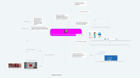 Mind Map: Como construir un entorno personal de aprendizaje