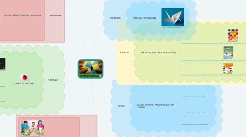 Mind Map: APRENDE ORIGAMI