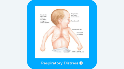 Mind Map: Respiratory Distress