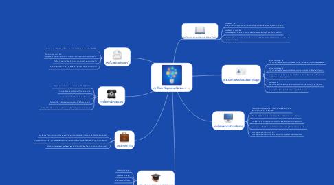 Mind Map: การสื่อสารข้อมูลและเครือข่าย