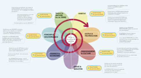 Mind Map: .                .