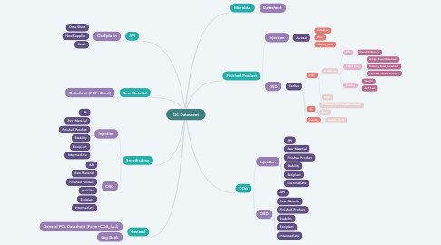 Mind Map: QC Datasheet