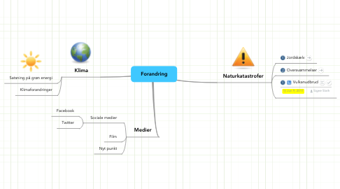 Mind Map: Forandring